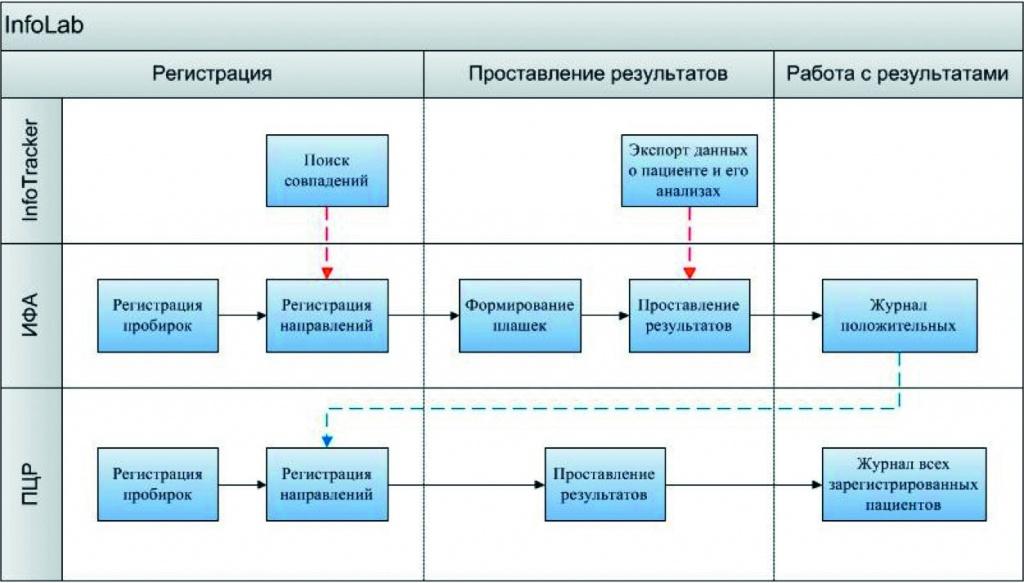 ...и назначений используются алгоритмы, на основе которых лечащий врач определяет схему ведения конкретного ЛЖВ.